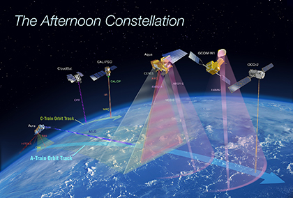 The Afternoon Constellation of Satellites